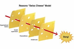 Accident-Trajectory-Reasons-Swiss-Cheese-Model