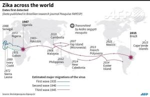 Zika History