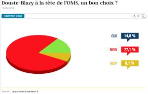 sondage Ph DB WHODG