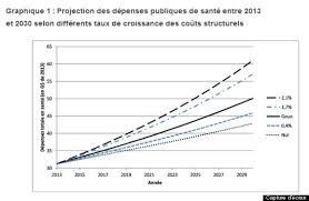 depenses-de-sante-projections-2030